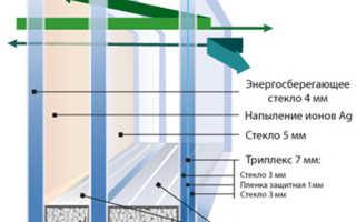 Пластиковые окна шумоизоляционные