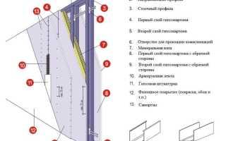 Какой профиль использовать для стен из гипсокартона