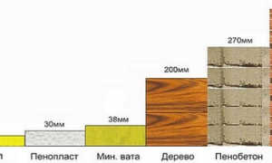 Теплоизоляция пенопласта характеристики