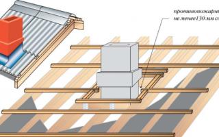 Чем заделать щель между трубой и крышей