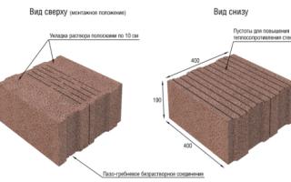 Толщина несущей стены из керамзитобетонных блоков