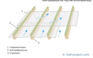 Нужна ли гидроизоляция под профнастил холодной крыши
