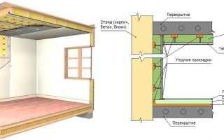 Материал для шумоизоляции стен комнаты что лучше